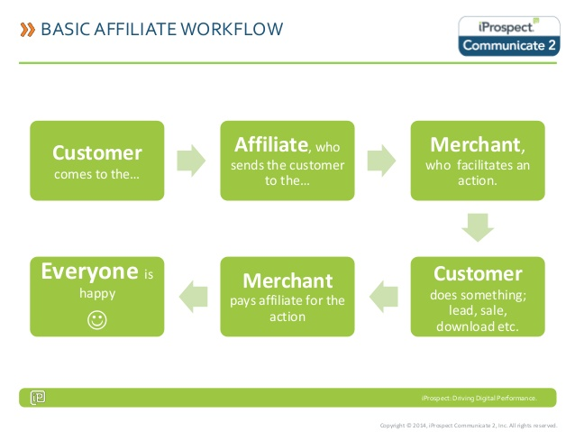 Free Quick Start Guide to Affiliate Marketing Affiliate Marketing