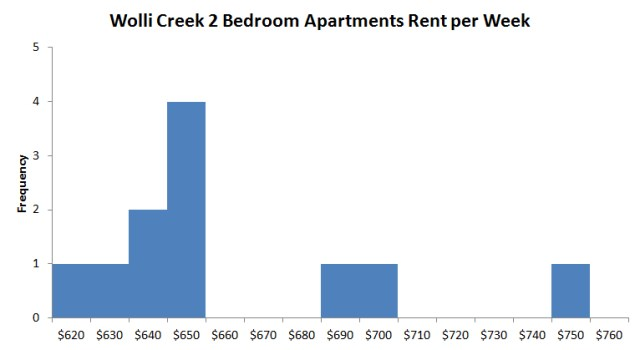 wolli-creek-2-bedroom-apartment-rent