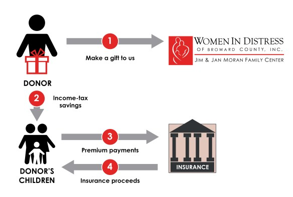 Life Insurance to Replace Gift