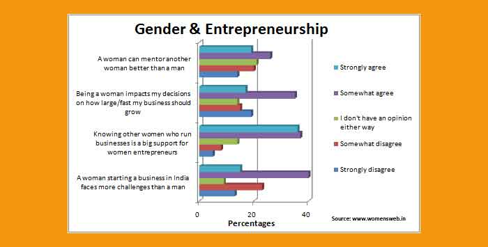 Gender and entrepreneurship in India