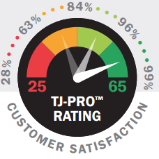 tj-pro-raiting-meter