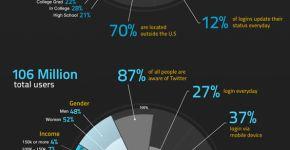 comparar facebook y twitter