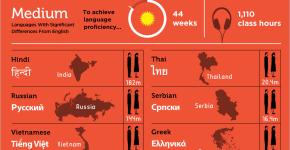 Grado de dificultad para aprender un idioma