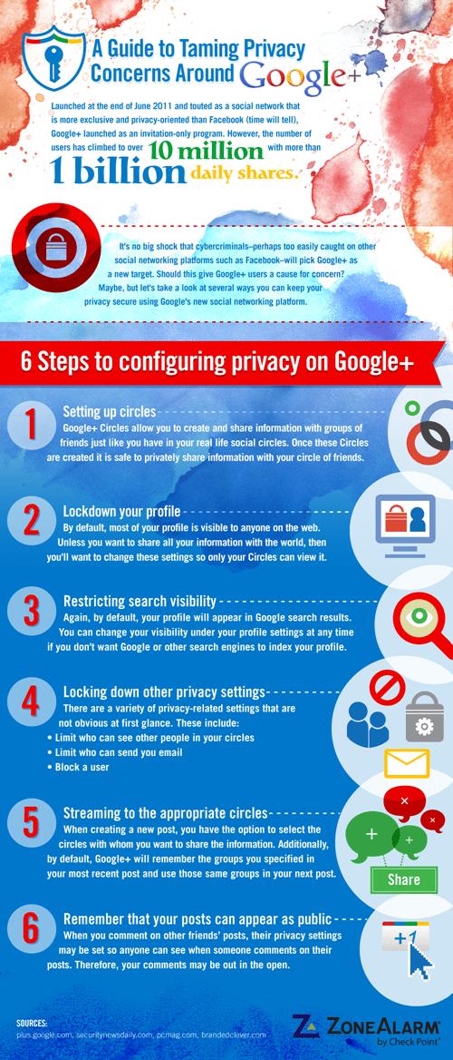 Privacidad y Google Plus Infografía