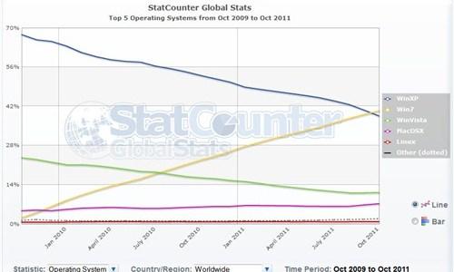 Popularidad-de-sistemas-operativos_thumb.jpg