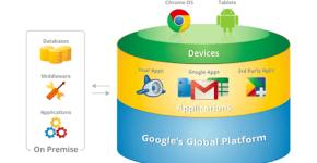 Google-y-su-futuro-en-la-nube_thumb.png