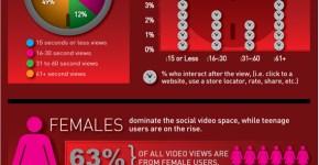 Publicidad videos en social media