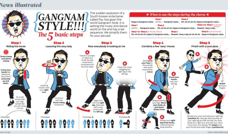 01-12-2012 pasos de baile de gangnam style