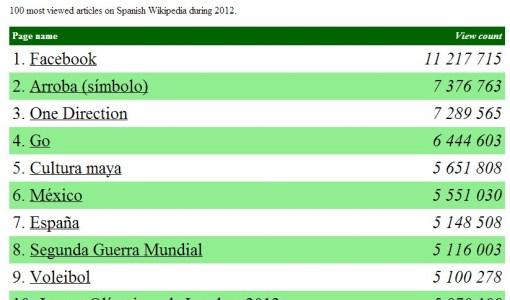 29-12-2012-top-wikipedia-2012.jpg