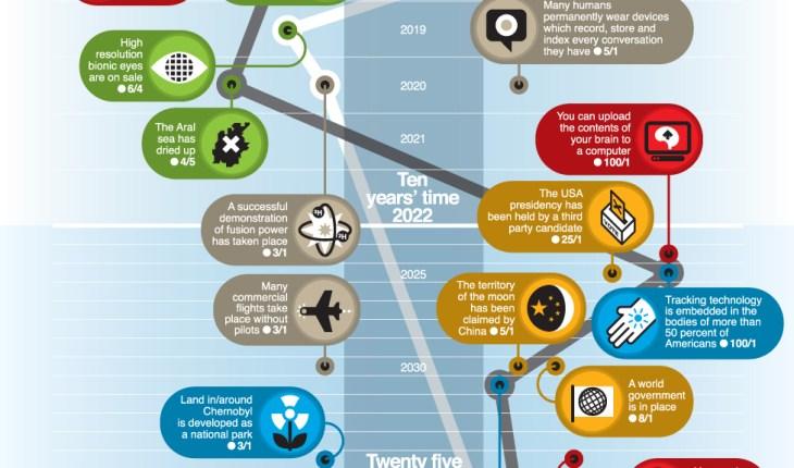 Pronósticos para el mundo 2013-2150