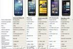Comparativa de smartphones Top 2013