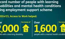 Numbers using Access to Work for mental health conditions infographic