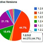 Why The WordPress Plugin Version Pie Chart Disappeared