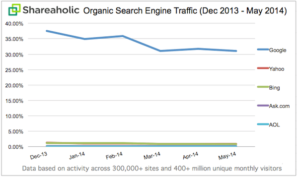 Search Traffic Declines, Engagement Remains Steady