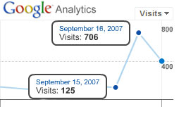 Google Analytics Statistics