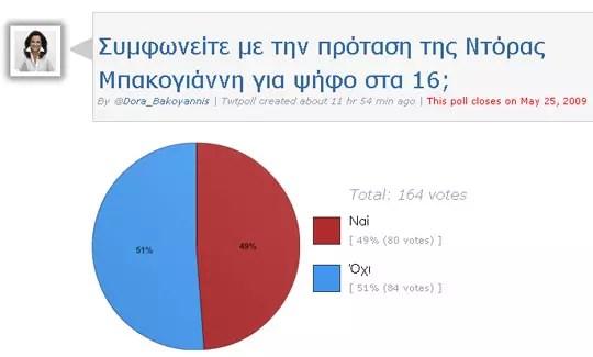 Πρόταση Ντόρας Μπακογιάννη για ψήφο στην ηλικία των 16 ετών