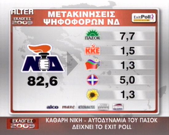 Exit Poll, Η μετακίνηση των ψηφοφόρων της Νέας Δημοκρατίας