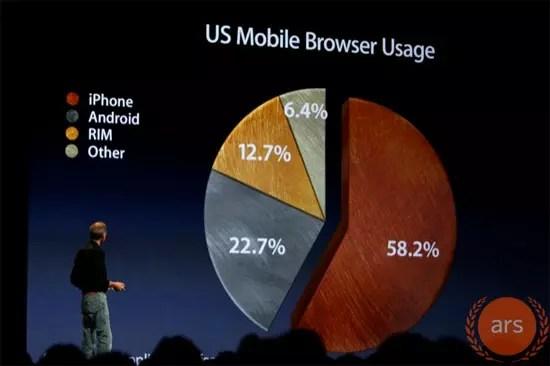 US Mobile Browser Usage