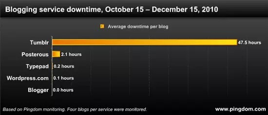 Blogging service downtime