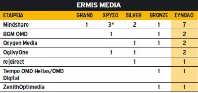 Ermis Media 2010