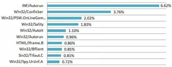 Παγκόσμια Κατάταξη Απειλών σύμφωνα με το ESET ThreatSense.Net
