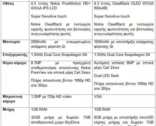 Nokia Lumia 920 - Nokia Lumia 820