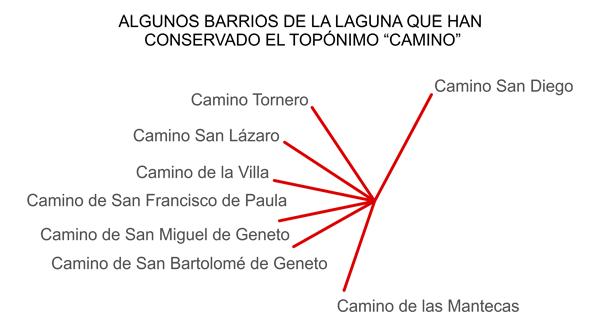 La Cañada de La laguna - Barrios y núcleos con el topónimo camino