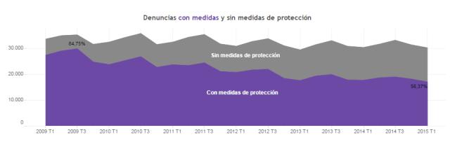 MEDIDAS DE PROTECCION1