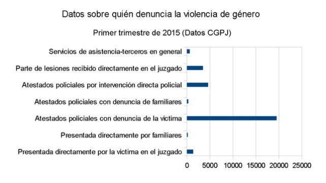 quien denuncia violencia