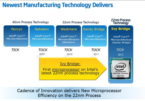 intel ivy bridge 1 Mengupas Intel Core Generasi Ketiga, Kode Sandi Ivy Bridge  kolom