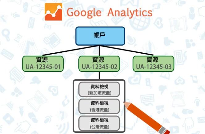 Google Analytics的帳戶、資源、資料檢視