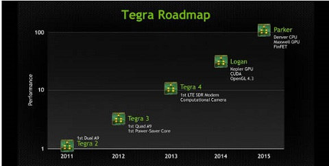 nvidia soc roadmap
