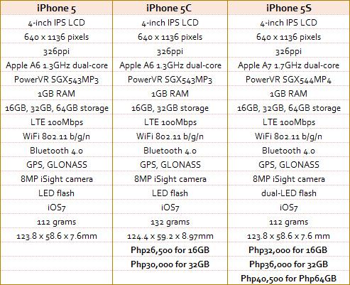 3 Perbedaan iPhone 5C dan 5S yang Nanggung