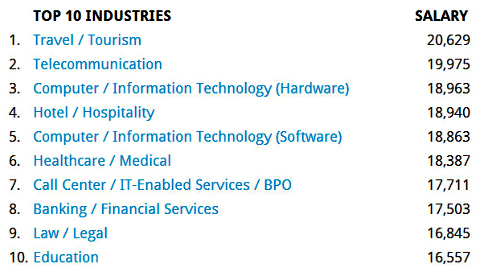 top 10 industries_jobstreet