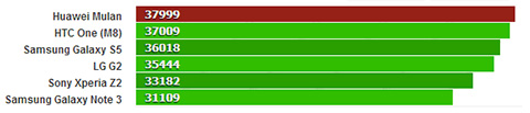 huawei mulan benchmark