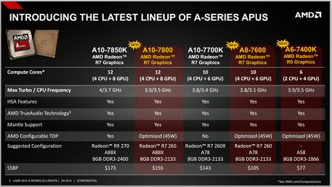 AMD APU Philippines