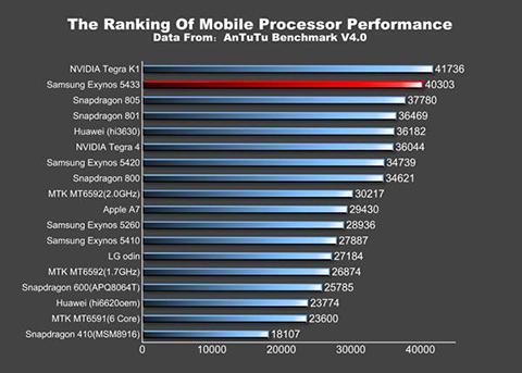 Samsung_Galaxy_Note_4_Exynos_5433_benchmark_AnTuTu