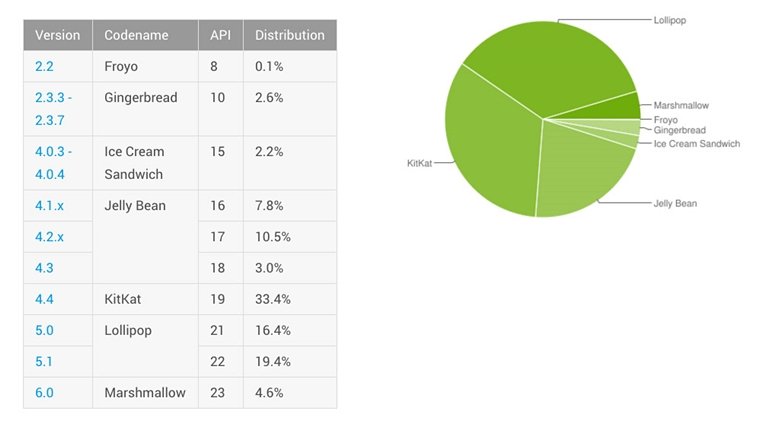 android-distribution-april-2016
