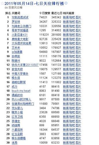 Temas de la semana en Baidu, 14 de mayo.