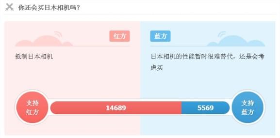 Votación en Sina Weibo donde participaron 20.258 internautas. En color rojo, los que están a favor del boicot a las cámaras de foto japonesas.