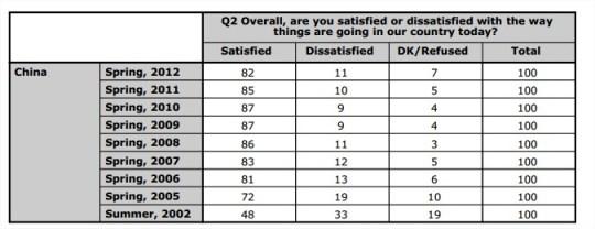 Un 82% de los chinos está satisfecho con la forma general en la que van las cosas en su país.