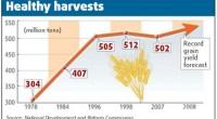 """En 1995, el libro de Lester R. Brown, titulado """"¿Quién alimentará a China?"""", planteaba serias dudas sobre la posibilidad del país de tener suficientes alimentos"""