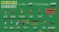 Tal vez vives en China y te has levantado a las tantas de la madrugada para ver uno de los partidos de este Mundial de Fútbol de Brasil. ¿Cómo le dices a tus amigos chinos que Neymar ha marcado dos goles?