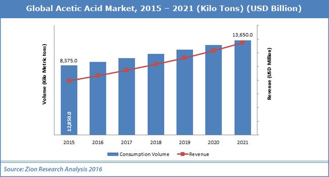 Global Acetic Acid Market.