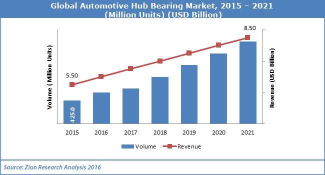 Global Automotive Hub Bearing Market