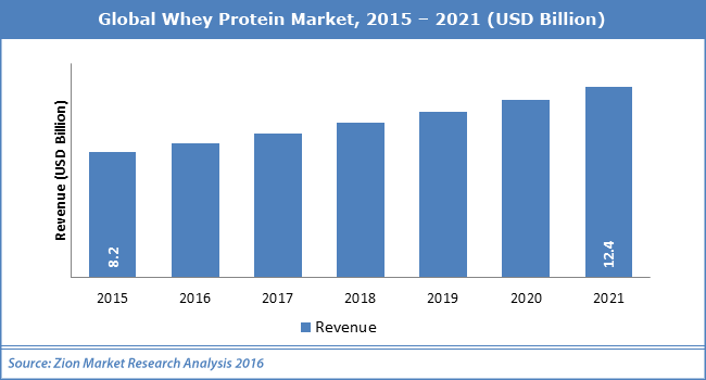 whey_protein_market