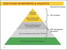 HR Analytics bij Shell is veel meer dan alleen lijstjes opleveren