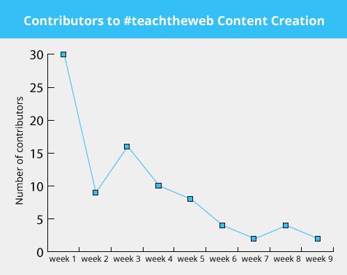 contentcontributors_graph