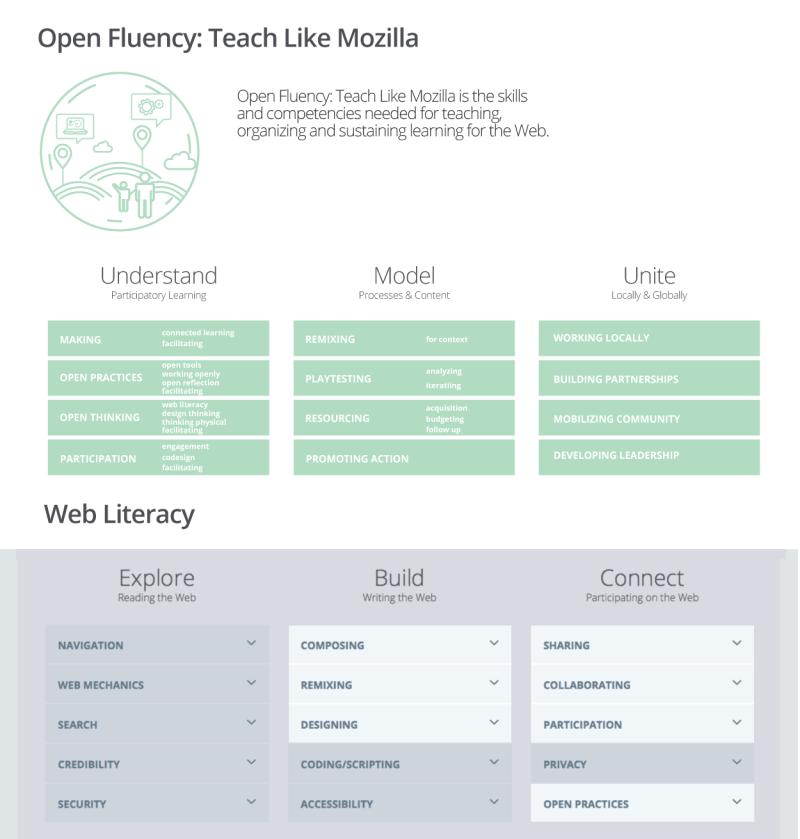 webliteracy-lens-open-fluency