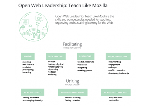 The Open Web Leadership Map starts to define what leadership means when teaching, organizing and sustaining learning on the web.